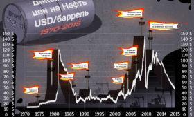 Нефтяным компаниям поручили увеличить запасы бензина для России Экономика