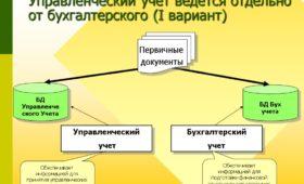 Отличия управленческого и бухгалтерского баланса