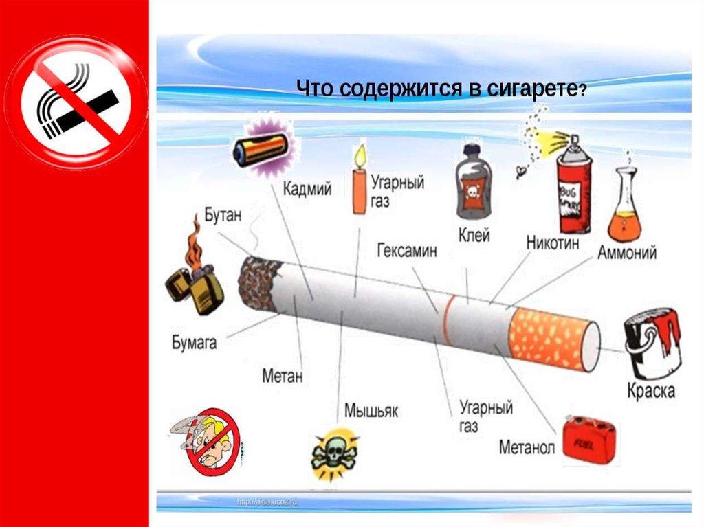 Сигареты содержат больше вредных веществ, чем указано на пачке